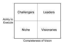 Gartner's Magic Quadrant